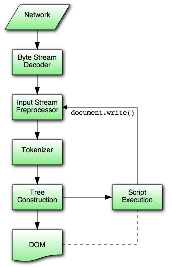 html 5 - Flow Chart Html5